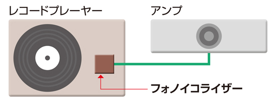 画像: プレーヤーにフォノイコライザーが内蔵されている場合、アンプのラインインに接続する。