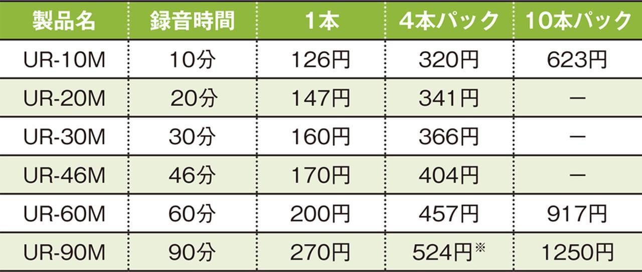 画像: すべて税込みの実売価格例。録音時間は両面合わせてのもの。 ※URー90Mのパックは3本入り。
