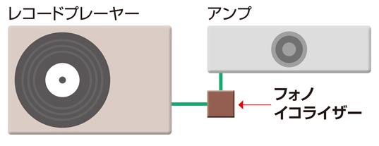 画像: アンプにもプレーヤーにもフォノイコライザーがない場合、単体のイコライザーを接続する。