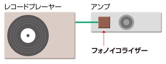 画像: アンプにフォノイコライザーが内蔵されている場合、プレーヤーにイコライザーは不要。