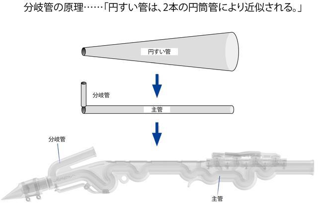 画像: クラリネットなどが円筒管なのに対し、サックスは下にいくほど広がる円すい管を使っている。ヴェノーヴァは分岐管理論を応用することによって、円筒管でありながら、円すい管のような音響特性を得ることに成功した。