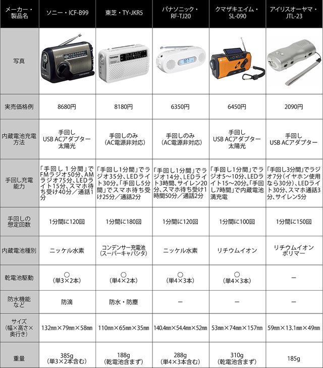 画像: 東芝の内蔵電池は長期間放置しても大丈夫