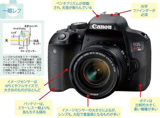 画像: フィルム時代からカメラの王道として君臨してきた一眼レフ。プロ用の連写速度重視モデルから入門用の軽量モデルまで、製品バリエーションもさまざま。のぞき込み式の光学ファインダーがあるのが特徴だ。●写真は、キヤノン・EOS Kiss X9i。