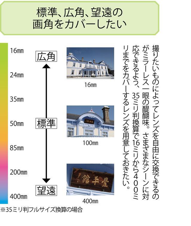 画像4: 【レンズマウントの基礎知識】フランジバックとは?マウントアダプターとは?