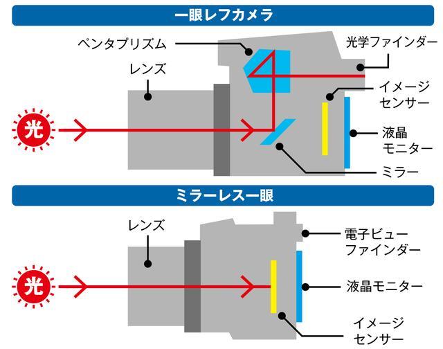 画像: 一眼レフは複雑な構造を持つため、どうしても大柄になりやすいのに対して、ミラーレス一眼はシンプルな構造だ。