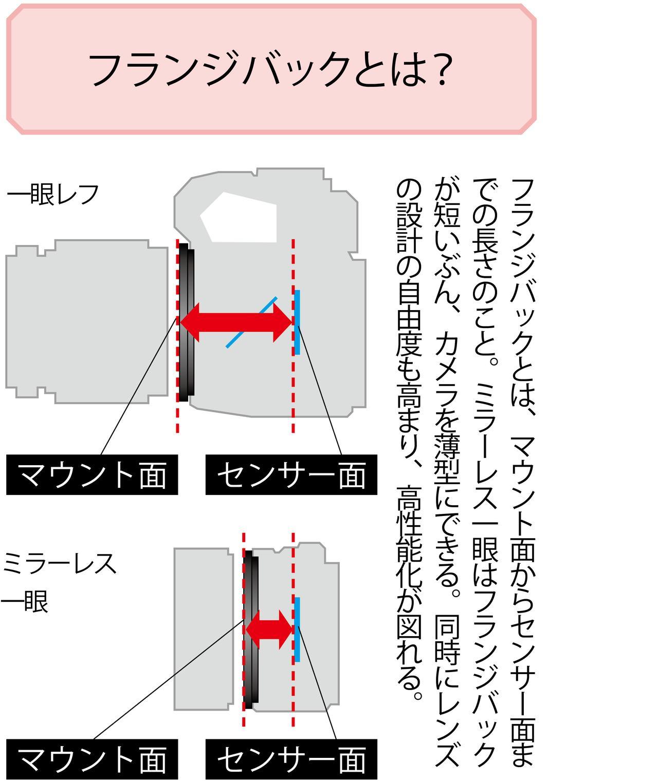 画像3: 【レンズマウントの基礎知識】フランジバックとは?マウントアダプターとは?