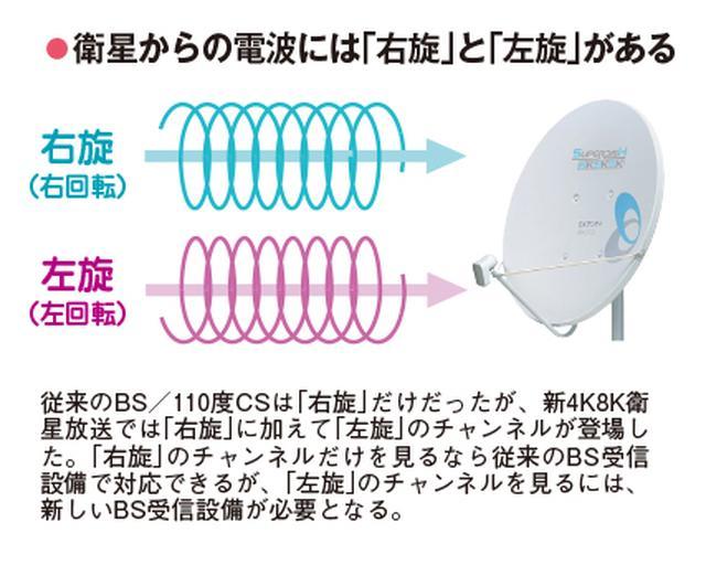 画像: 衛星からの電波には右旋と左旋がある