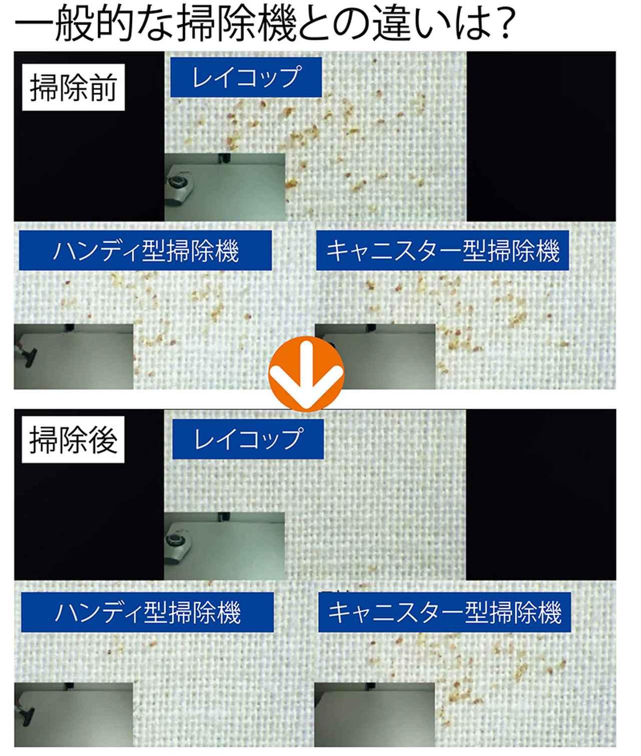 画像: ふとん用ヘッドを装着した他社の掃除機との比較動画(レイコップ調べ。URLは欄外)の一場面。ハンディ型やキャニスター型の掃除機に比べ、1回の往復で効率よくダニを吸引している。レイコップは旧型を使用。
