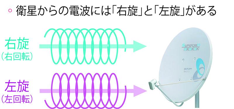 画像: 従来のBS/110度CSは「右旋」だけだったが、新4K8K衛星放送では「右旋」に加えて「左旋」のチャンネルが登場した。「右旋」のチャンネルだけを見るなら従来のBS受信設備で対応できるが、「左旋」のチャンネルを見るには、新しいBS受信設備が必要となる。