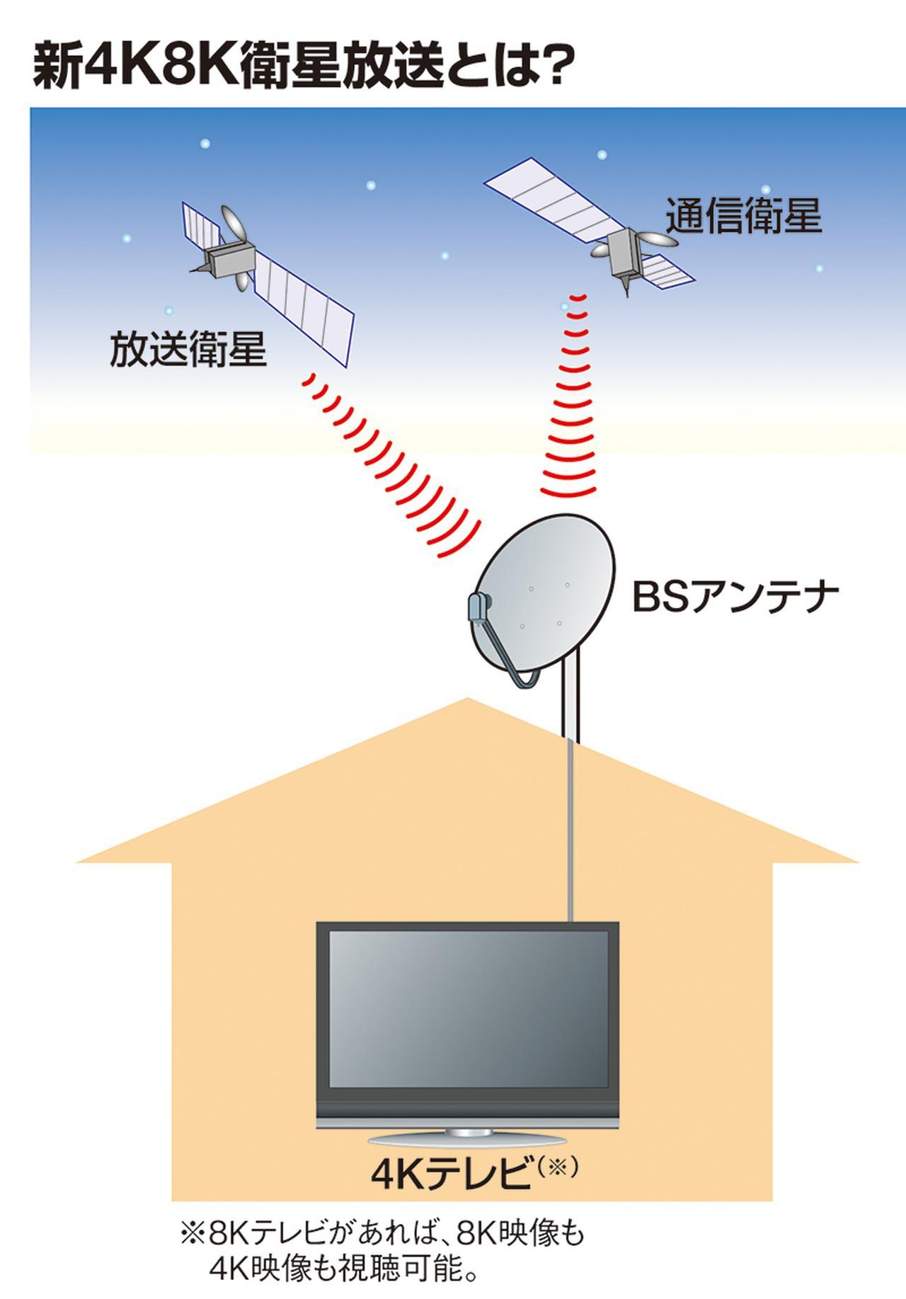 画像: 新4K8K衛星放送用の静止衛星は、従来のBS/110度CS放送用のものと同じ方角にあるため、基本的には、現在使用しているBSアンテナで受信できる。