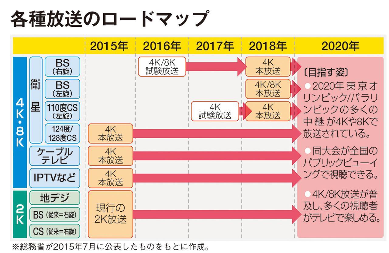 画像: 今回の新放送開始は、総務省の工程表どおり。地デジや従来のBS/110度CS放送は継続され、いずれも4K化の予定はない。