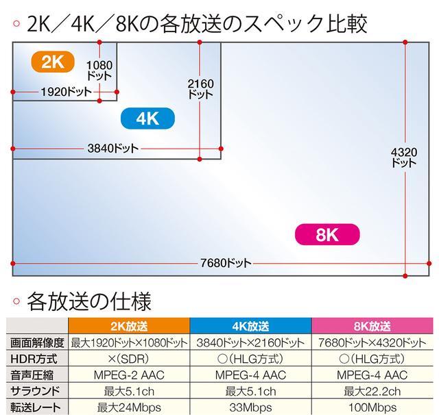 画像3: 【4K8K放送】新しいテレビやアンテナは必要?今の地デジとBSはどうなる?