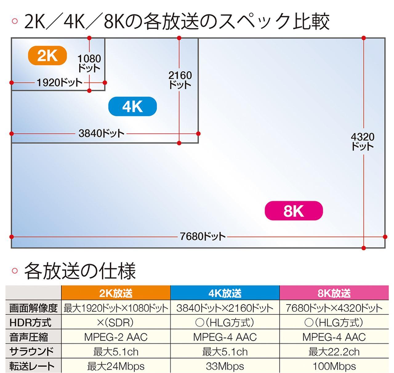 4K8K放送】新しいテレビやアンテ...