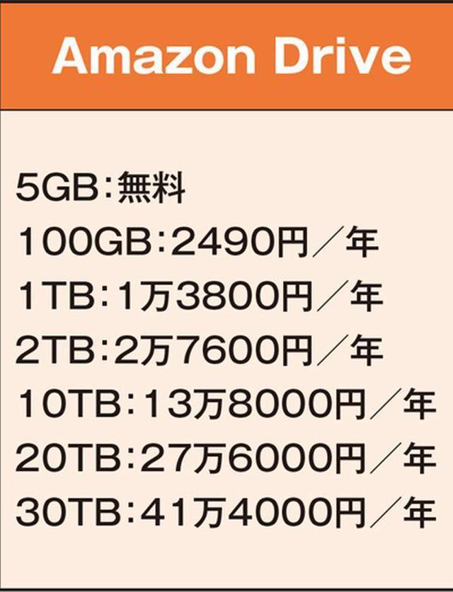 画像: 【表】Amazonドライブの容量と料金。
