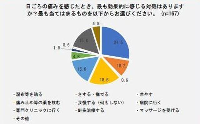 画像: 最も多い対処法は「湿布などを貼る」(27.5%)「痛み止めなどの薬を飲む」(18.6%)