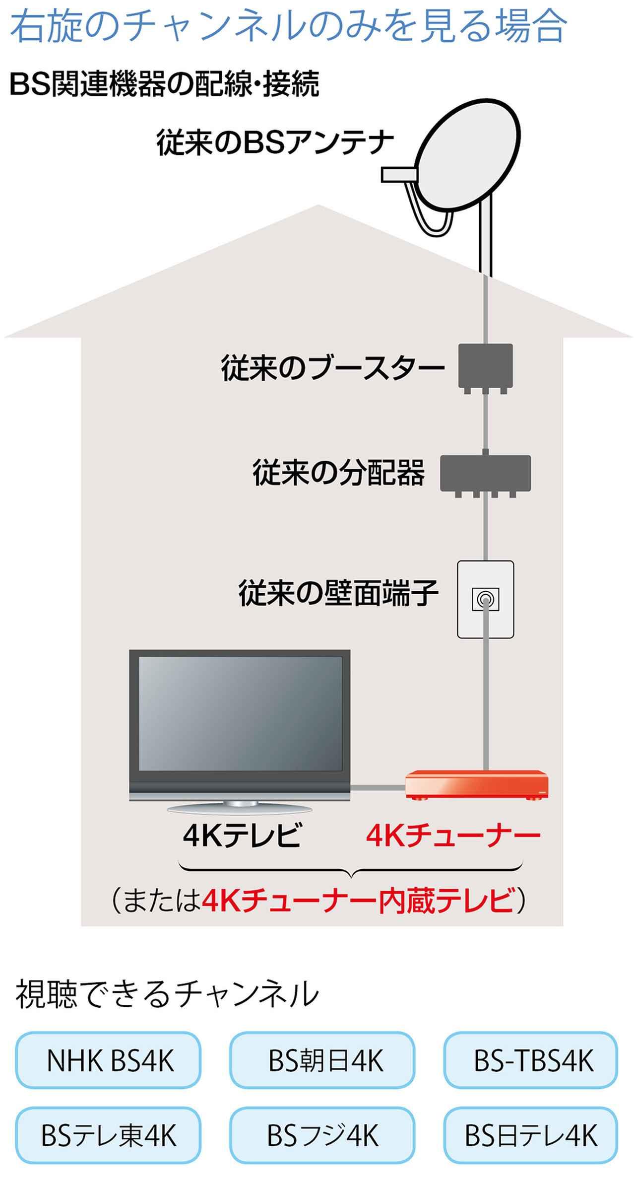 画像: ※従来のBS/110度CS(2K)放送は右旋なので、上図のいずれの施設であっても受信・視聴が可能。