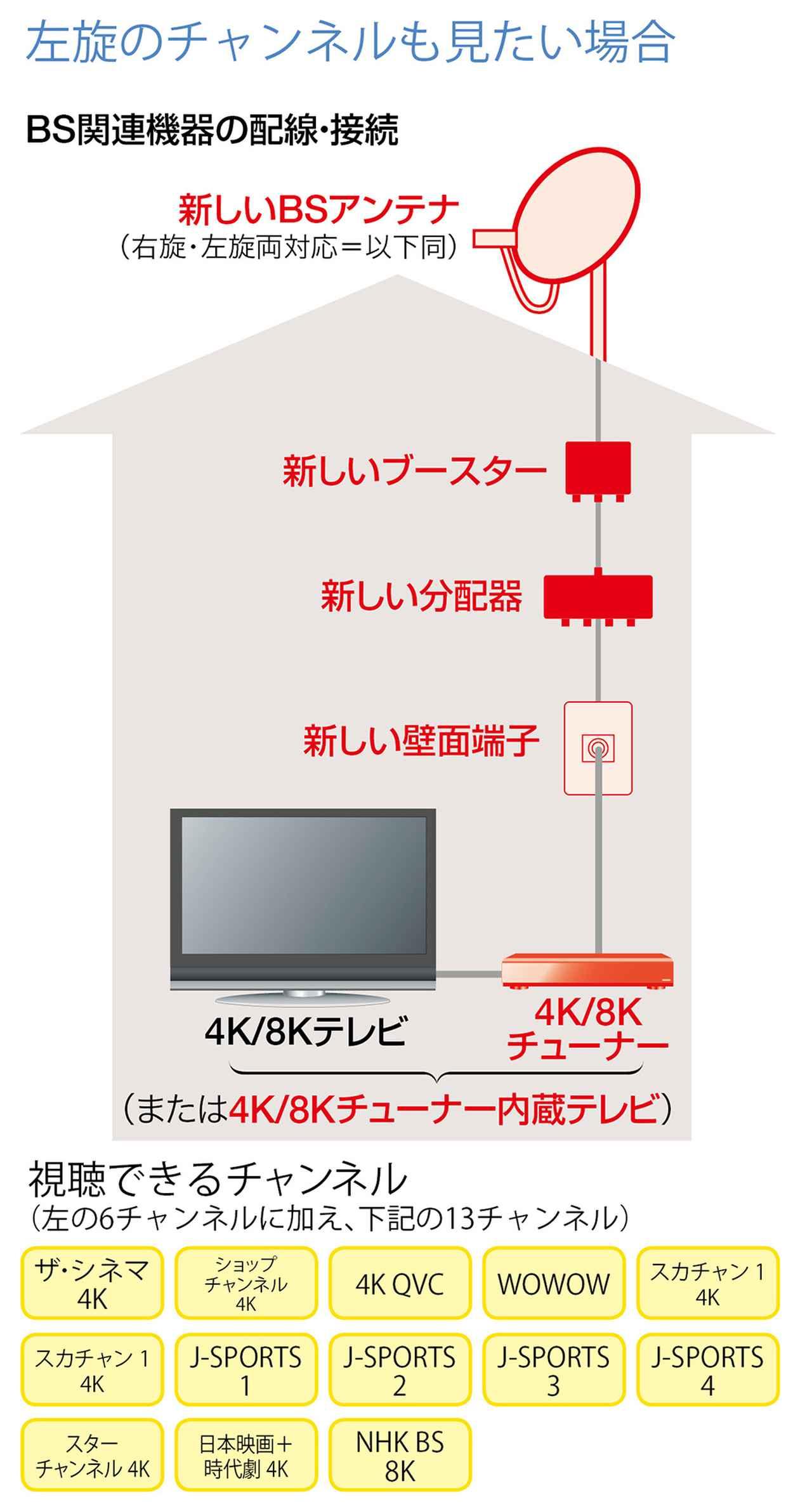 画像: 4K対応テレビで「新4K8K衛星放送」を見る方法は?追加する機器は?