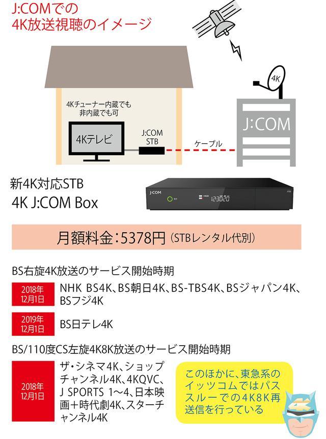 画像1: ●BSが受信不可でも「新4K8K衛星放送」を視聴する方法がいくつかある