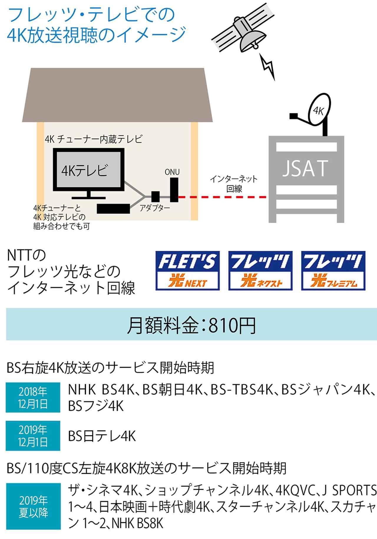 画像2: ●BSが受信不可でも「新4K8K衛星放送」を視聴する方法がいくつかある
