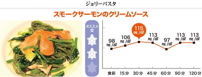 画像2: ◎ステーキなら血糖値はほとんど上がらない