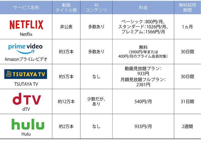 画像1: テレビで見られる主な有料ネット動画サービス
