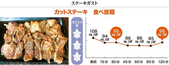 画像1: ◎ステーキなら血糖値はほとんど上がらない