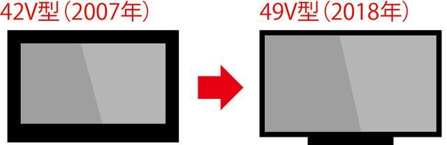 画像: 10年前に42V型テレビを買った人なら49V型が同じスペースでOK!