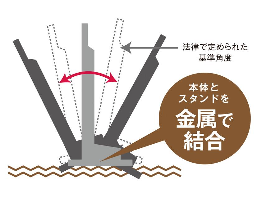 画像: 三菱では本体とスタンド部を金属で結合することにより、法定の耐転倒性能を上回る設計を実現。
