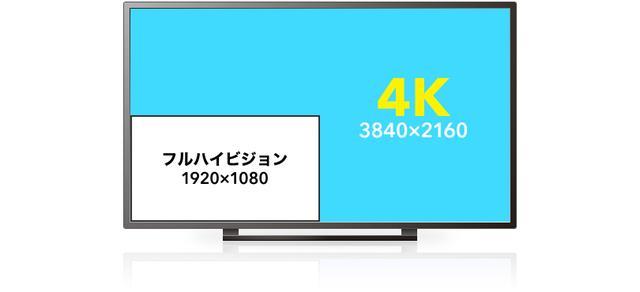 画像: 4Kとフルハイビジョンの違い(出典:wowow) corporate.wowow.co.jp