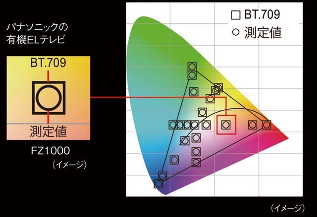 画像: 有機EL専用の新映像エンジン、ヘキサクロマドライブプラスが色の歪みを補正し、輝度レベルに応じた正確な色再現を実現。