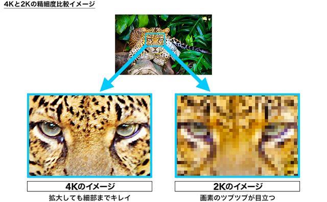 画像: 4Kと2Kの精細度比較イメージ(出典:wowow) corporate.wowow.co.jp