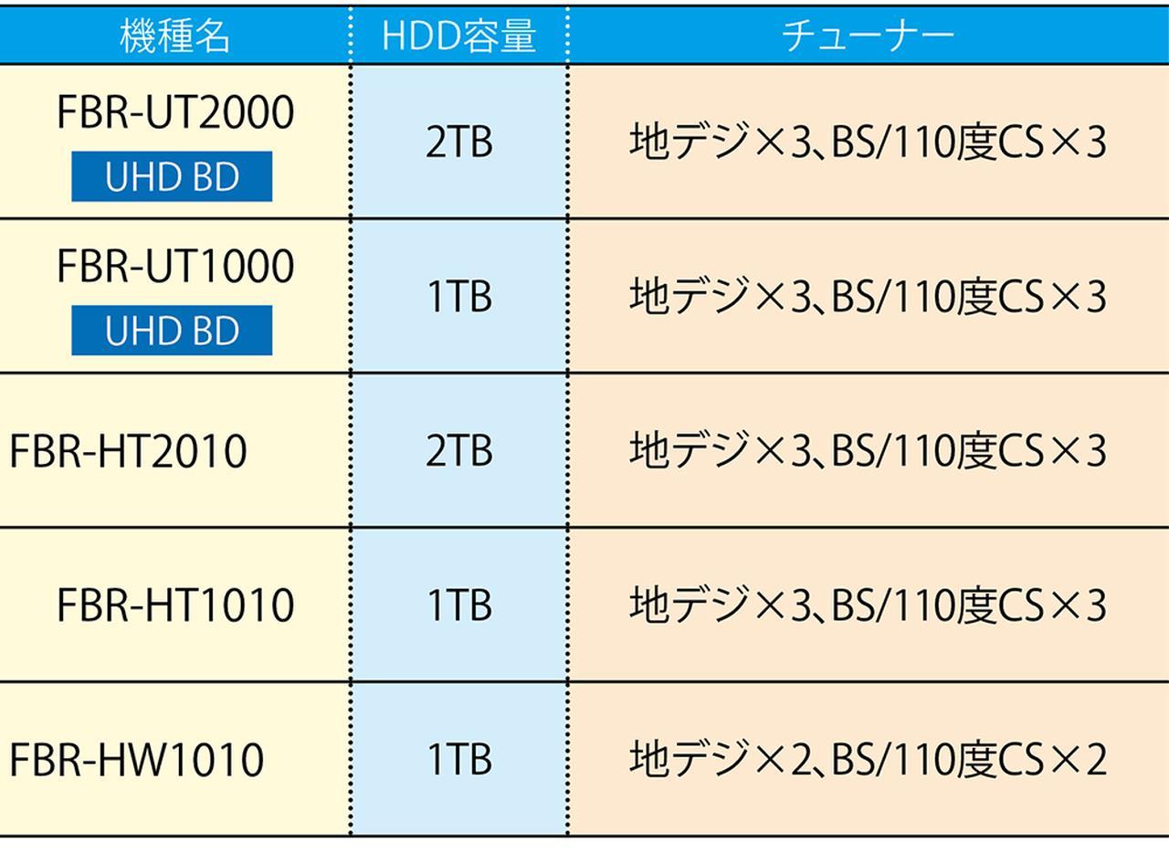 画像5: 【BDレコーダーのおすすめ】HDD容量は?チューナーは?メーカー別最新カタログはコレ