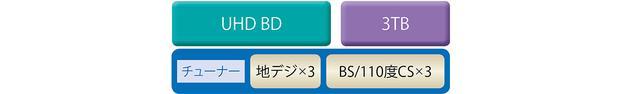 画像: 最新モデルでは全機種UHD BD対応/録り逃し防止の機能も充実