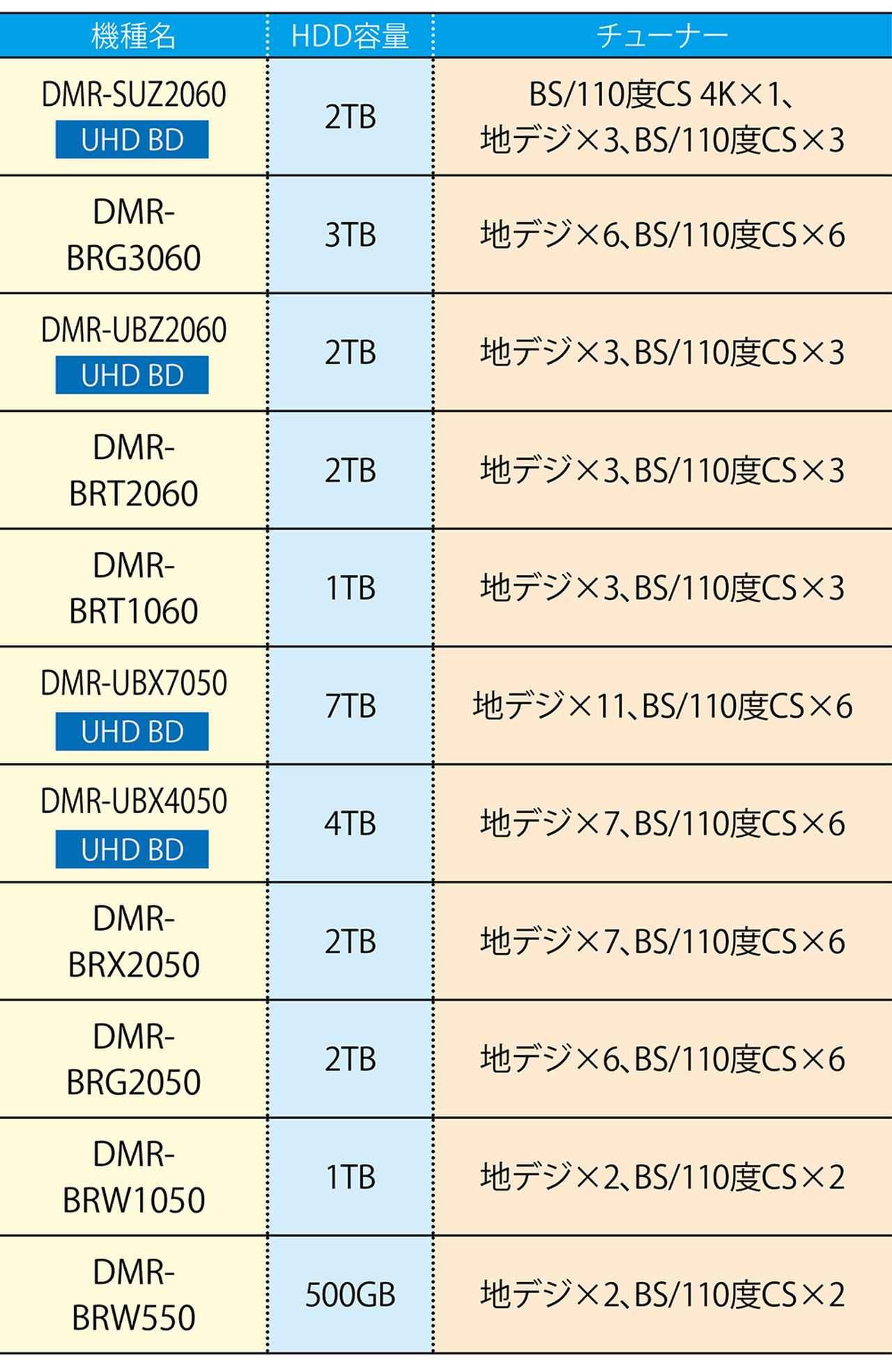 画像3: 【BDレコーダーのおすすめ】HDD容量は?チューナーは?メーカー別最新カタログはコレ
