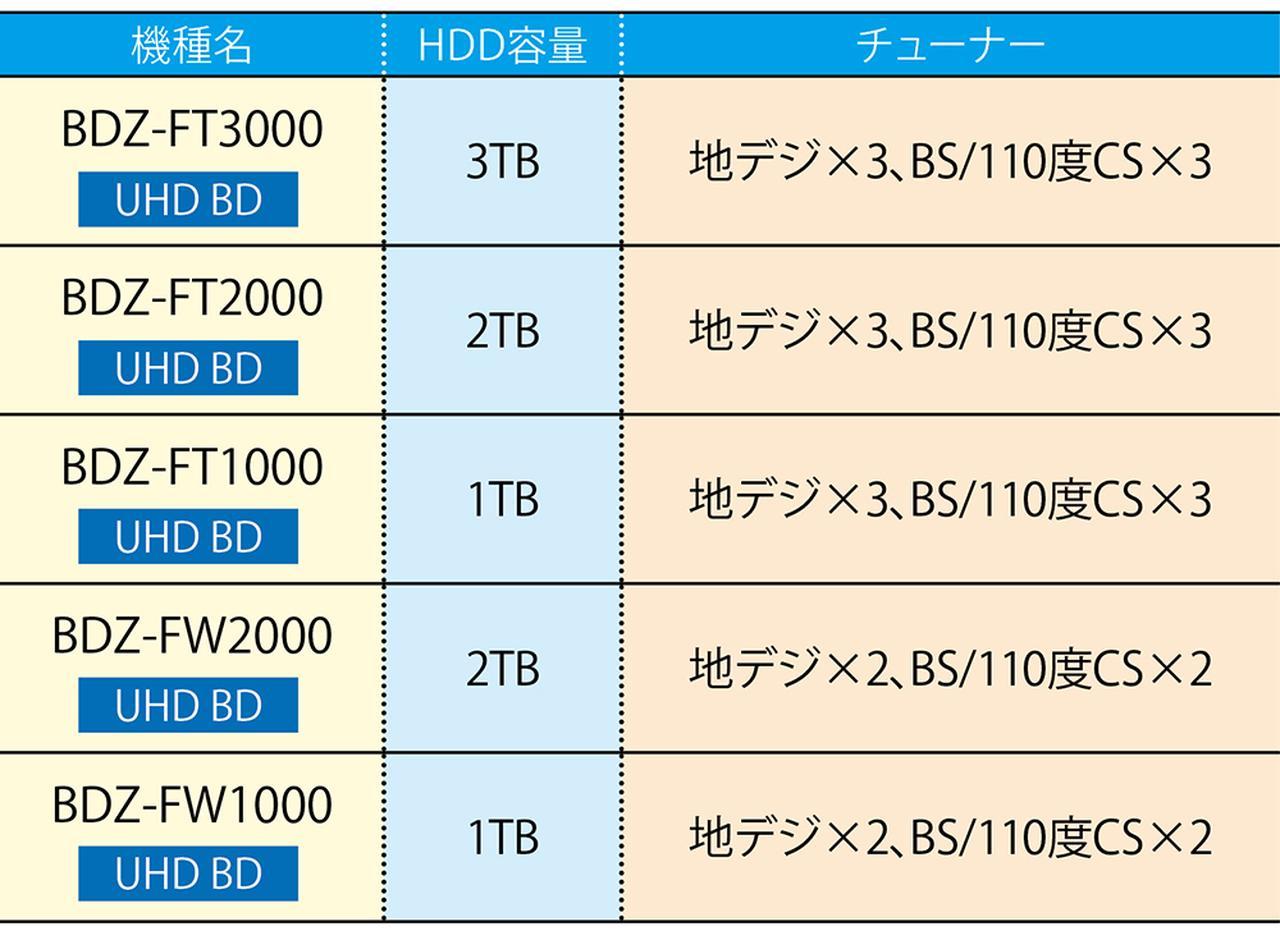 画像2: 【BDレコーダーのおすすめ】HDD容量は?チューナーは?メーカー別最新カタログはコレ
