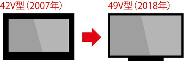 画像: 10年前に42V型テレビを買った人なら、49V型が同じスペースでOK!