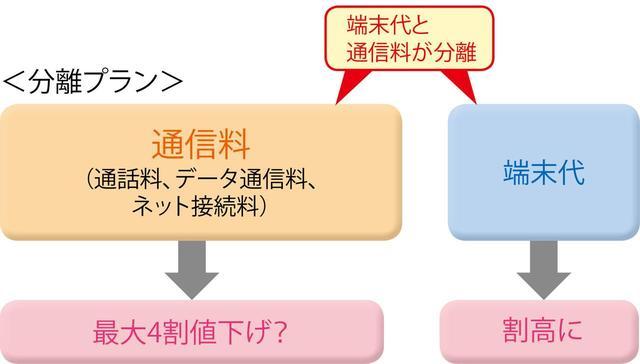 画像: 現在は、au、ソフトバンクとも、分離プランでは段階制プランと大容量プランの二つから選択できる。ドコモは端末限定の分離プラン「docomo with」を用意するが、今後は、完全な分離プランの導入も考えられる。