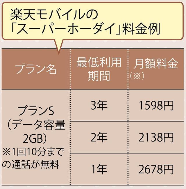 画像: ※楽天会員の場合の料金。楽天モバイルは「スーパーホーダイ」というセットプランが主力。プランSからLLまで4段階あり、3年契約で月額1598円から。