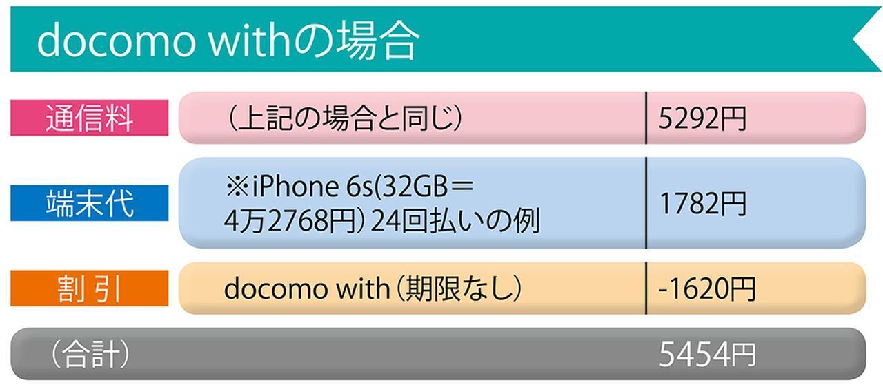 画像: docomo withも選べるプランは同じだが、1620円の割引に期限がない。元々の料金より1620円安い料金が正価になっているわけだ。端末が安ければ、短期間で元が取れる計算になる。