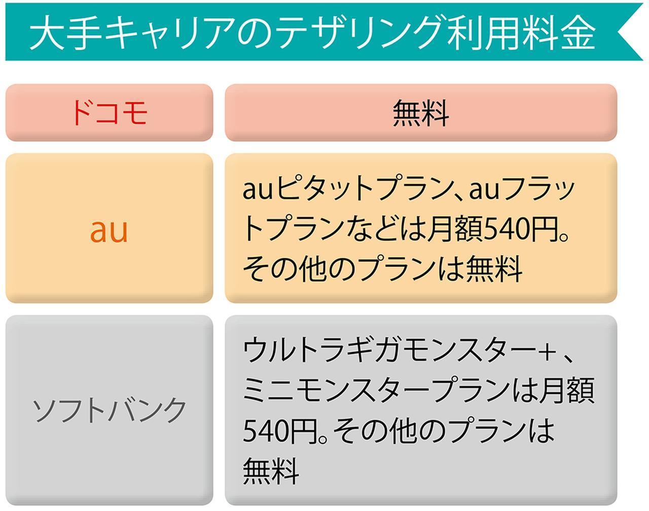 画像: ドコモは無料だが、auとソフトバンクは主力料金プランで月540円に設定されている。ただし、2社でも一部旧料金プランでは無料になることもある。