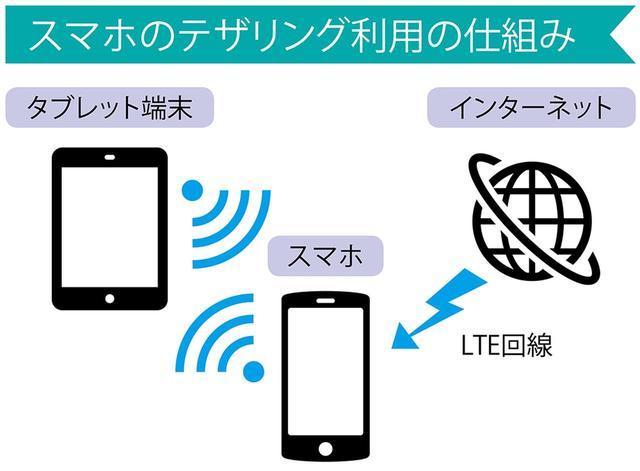 画像: 一言で説明すると、スマホをWi-Fiルーターとして利用できる機能のこと。スマホ経由でパソコンやタブレットなど、他の機器をネットに接続できる。