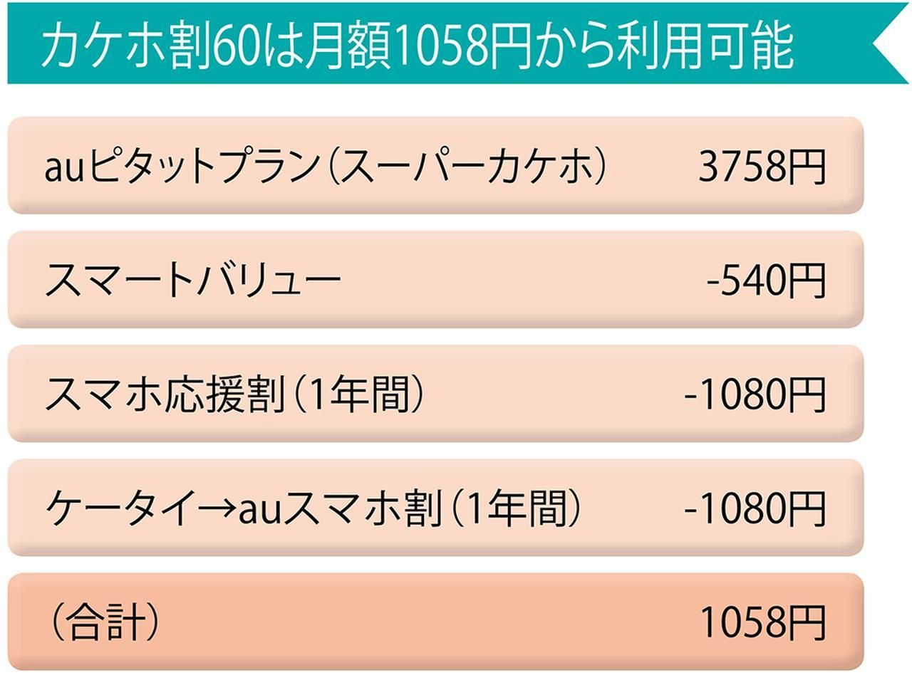 画像: 「カケホ割60」は、60歳以上限定で音声定額のカケホが1080円割引になるキャンペーン。12ヵ月1080円割引の「ケータイ→auスマホ割」とも併用可能。