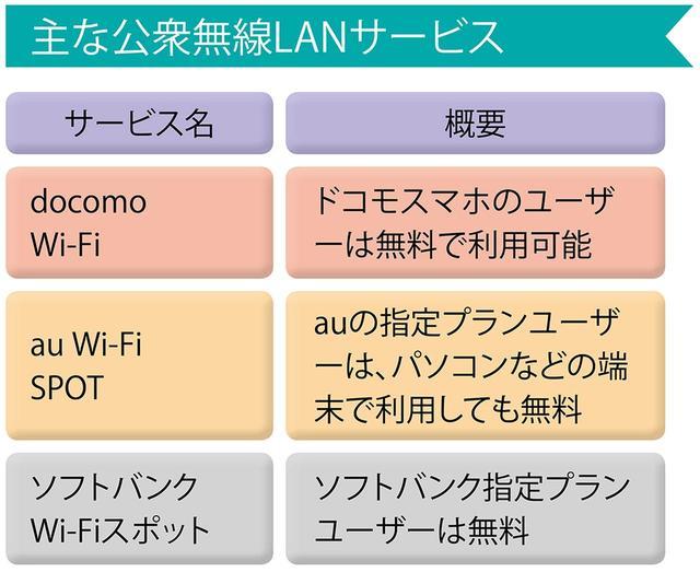画像: ドコモ、au、ソフトバンクともにWi-Fiサービスを用意しており、事前設定不要で接続できる。登録だけで使える無料のWi-Fiスポットも併用するといい。