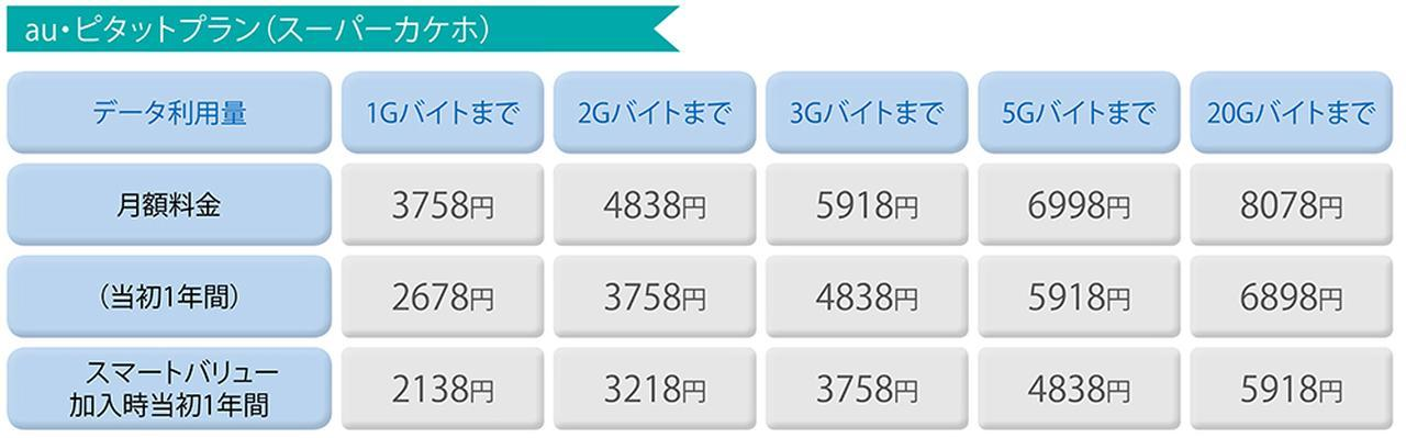 画像: ドコモの「ベーシックプラン」と、auの「ピタットプラン」は、ともに段階制。5Gバイトを超える人は、最初から「フラットプラン」などの大容量プラン(20Gバイトのプランで当初1年間5940円から)を選ぶべき。