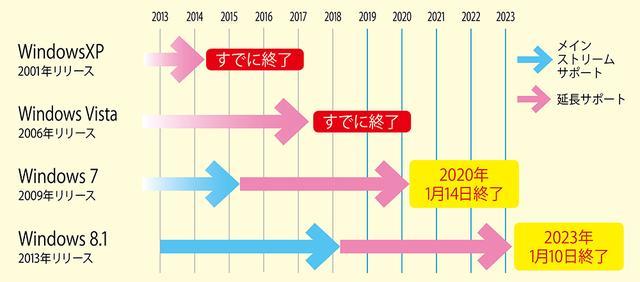 画像: Windowsの歴代バージョンとサポート期限