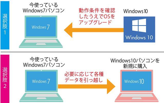 画像: パソコンのスペックが10のシステム要件を余裕で上回るのなら「アップグレード」がおすすめ。同等もしくはそれ以下なら10が快適に動作しない可能性があるので、新しいパソコンに買い替えたほうが無難だ。