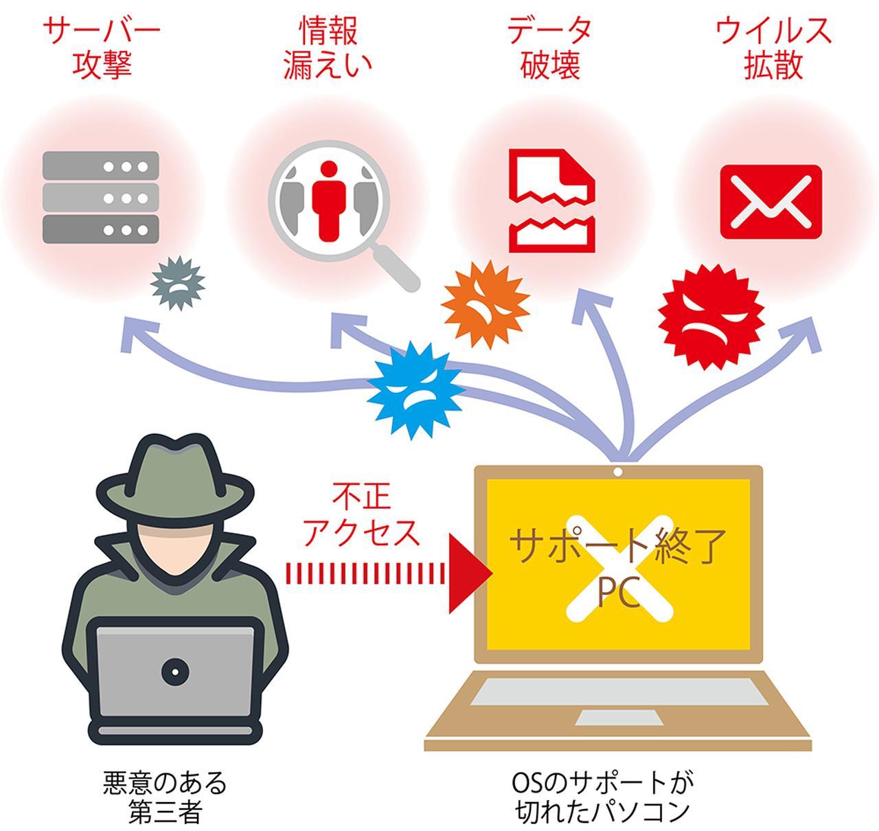 画像: サポート切れのOSはサイバー攻撃の格好の標的と化す。使用しないのがベストだが、最低限でもインターネットにはつながないように注意すること。