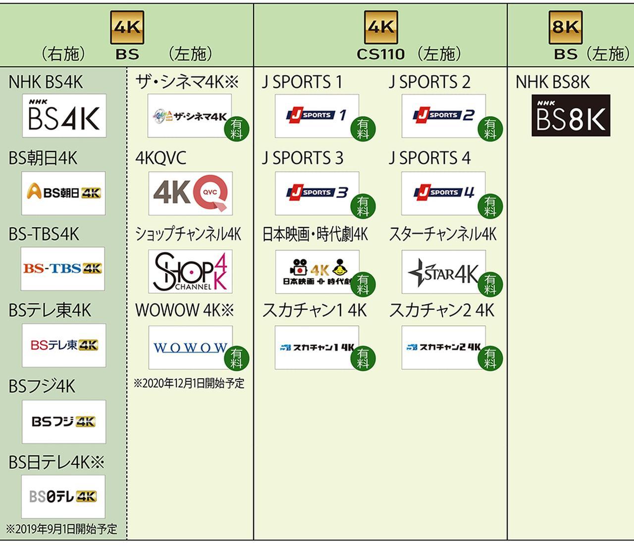 画像: 新4K8K衛星放送は、BS右旋でNHK(4K)と民放キー局の5チャンネルと、BS左旋でNHK(8K)、ザ・シネマ、QVC、ショップチャンネル、WOWOWの5チャンネル、さらには110度CS左旋で8チャンネルという、計19チャンネル(NHK8K以外は4K放送)構成。BS右旋放送は、既存のBS受信設備と4Kチューナーで受信可能だ。