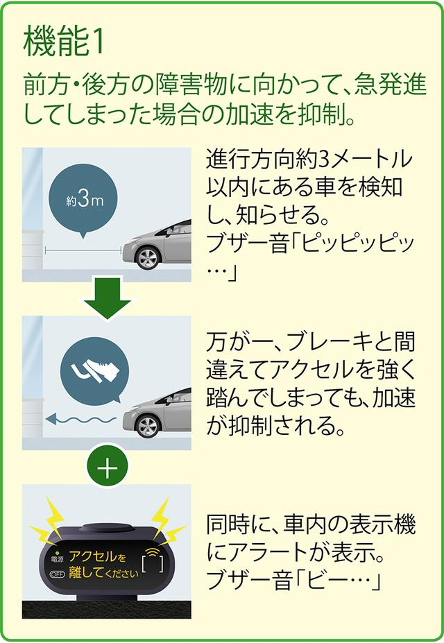 画像1: ペダルの踏み間違い事故を防ぐ!後付け安全装置がトヨタから発売