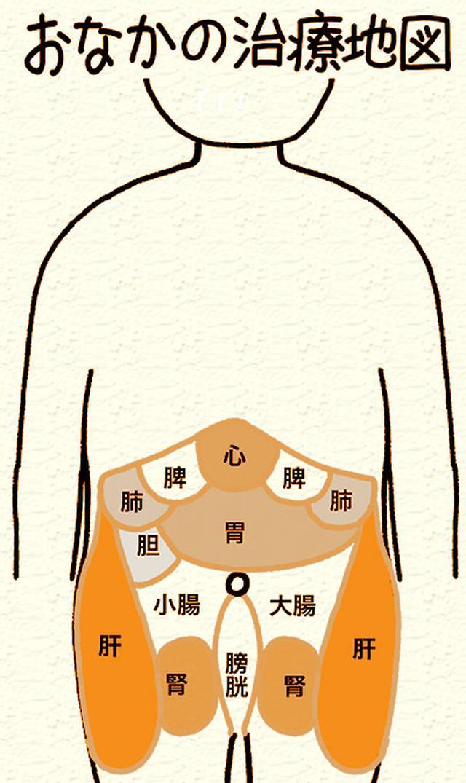 画像1: 【腸を温める方法】お腹をつまんで内臓を温める「へそ按摩」は冷えを改善するセルフケア